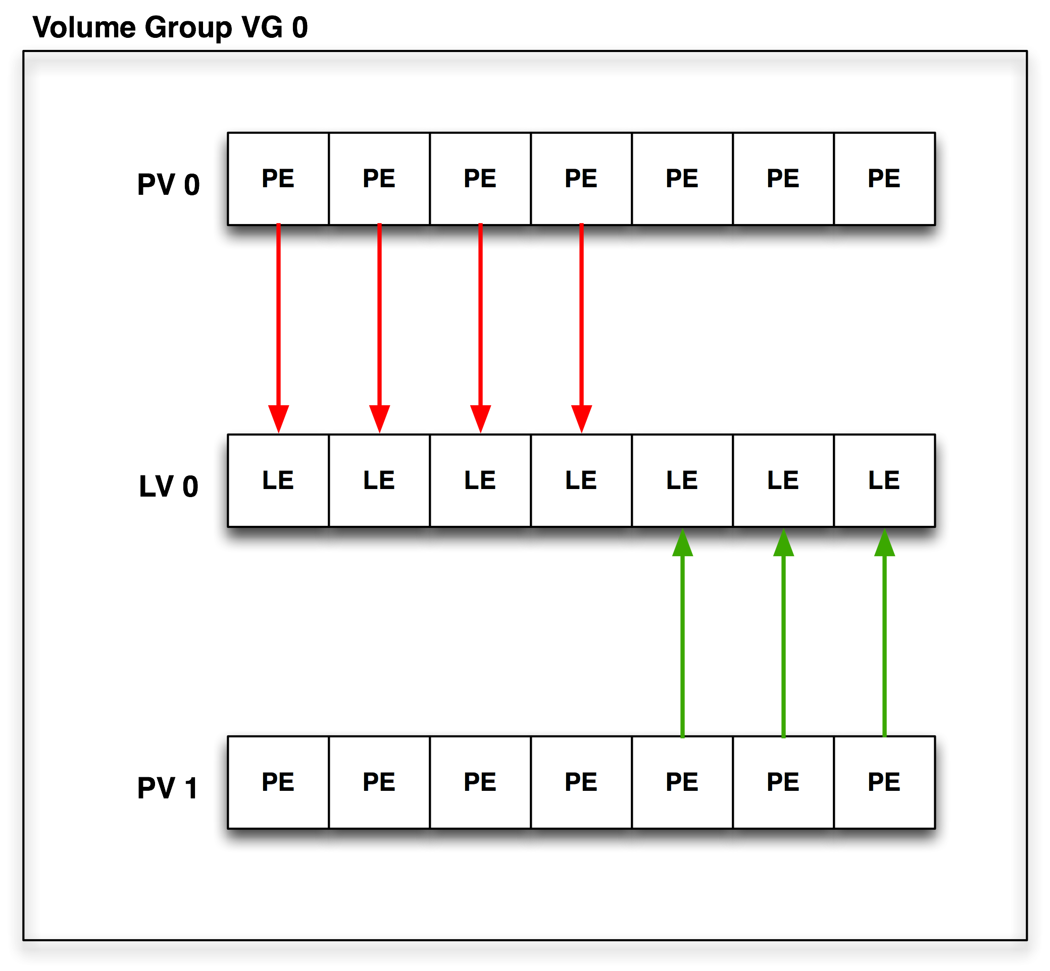 Anatomy of Logical Volume Management